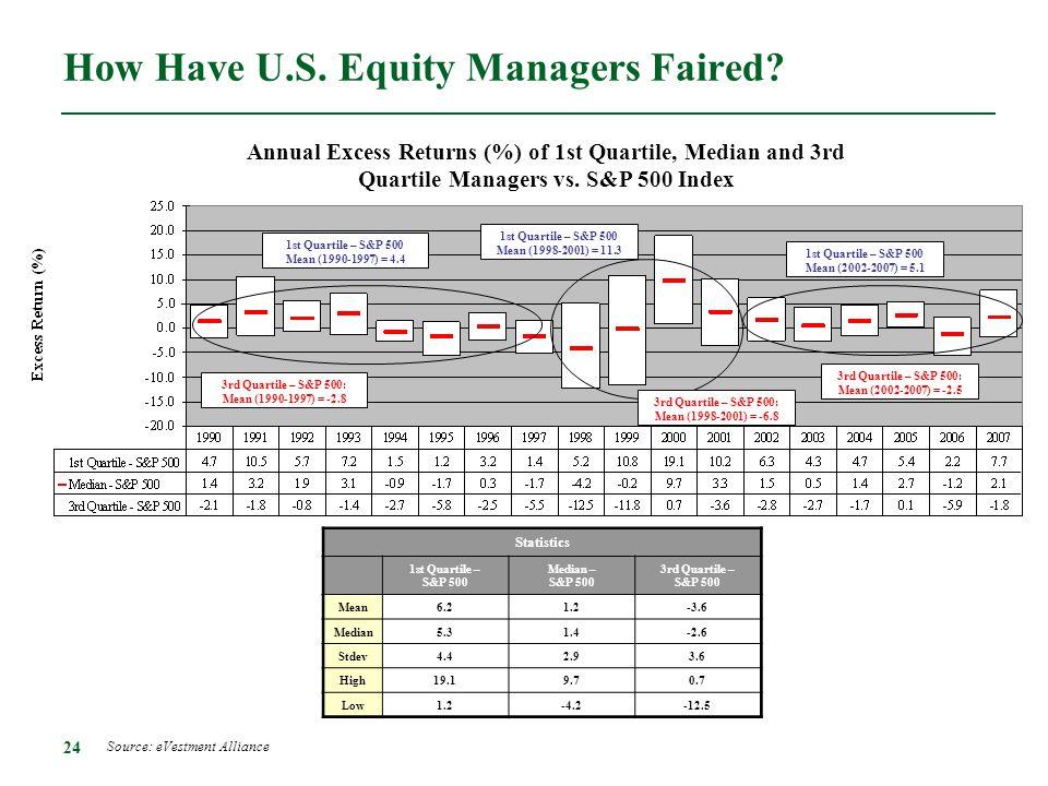 24 How Have U.S. Equity Managers Faired? Statistics 1st Quartile – S&P 500 Median – S&P 500 3rd Quartile – S&P 500 Mean6.21.2-3.6 Median5.31.4-2.6 Std