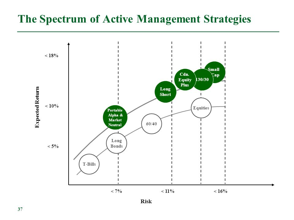 37 Expected Return Risk < 10% < 18% < 5% Long Bonds T-Bills 60/40 Long Short < 7%< 11%< 16% The Spectrum of Active Management Strategies Portable Alph