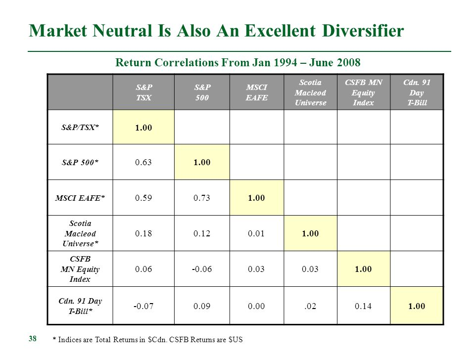38 Market Neutral Is Also An Excellent Diversifier Return Correlations From Jan 1994 – June 2008 S&P TSX S&P 500 MSCI EAFE Scotia Macleod Universe CSF