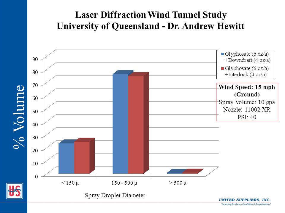 % Volume Laser Diffraction Wind Tunnel Study University of Queensland - Dr. Andrew Hewitt Spray Droplet Diameter Wind Speed: 15 mph (Ground) Spray Vol