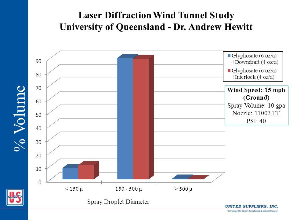 % Volume Laser Diffraction Wind Tunnel Study University of Queensland - Dr.