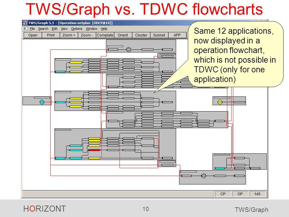 HORIZONT 10 TWS/Graph TWS/Graph vs.