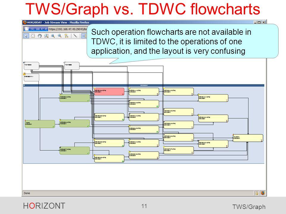 HORIZONT 11 TWS/Graph TWS/Graph vs.