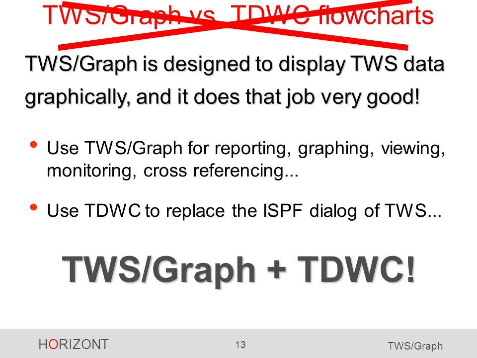 HORIZONT 13 TWS/Graph TWS/Graph vs.