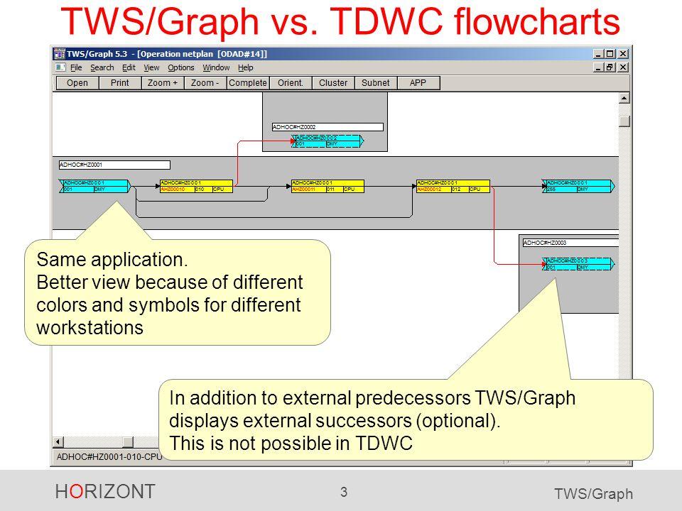 HORIZONT 14 TWS/Graph HORIZONT Software for Datacenters Garmischer Str.