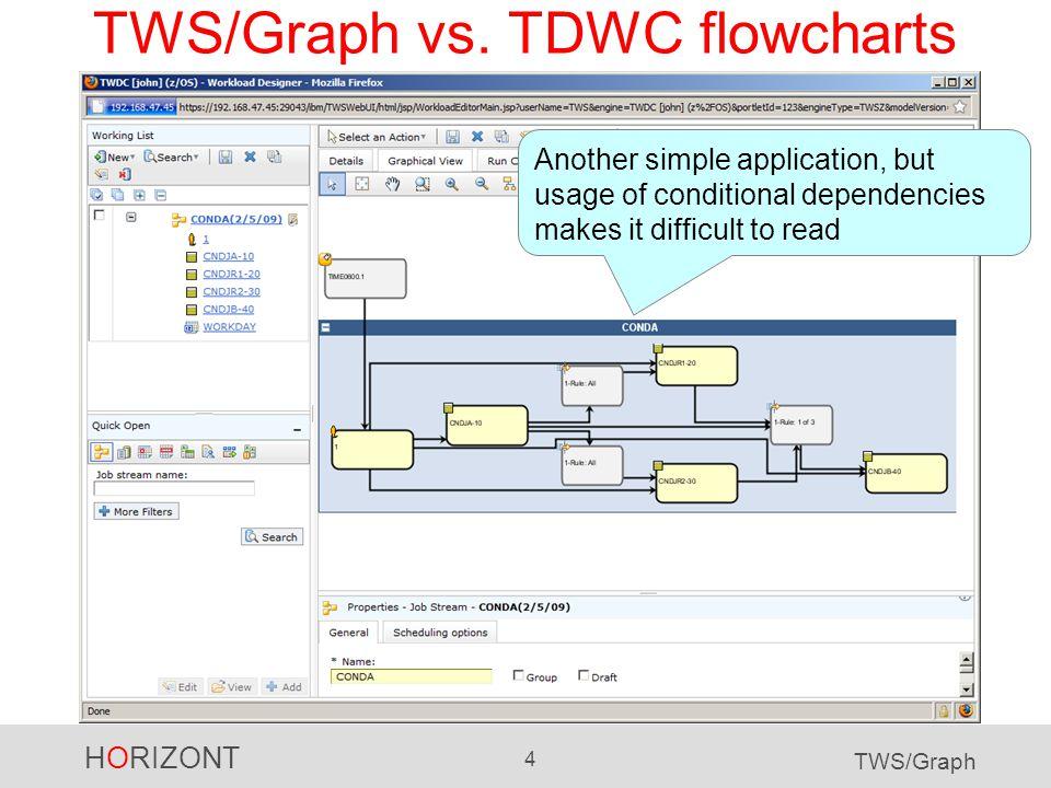 HORIZONT 5 TWS/Graph TWS/Graph vs.TDWC flowcharts Same application.