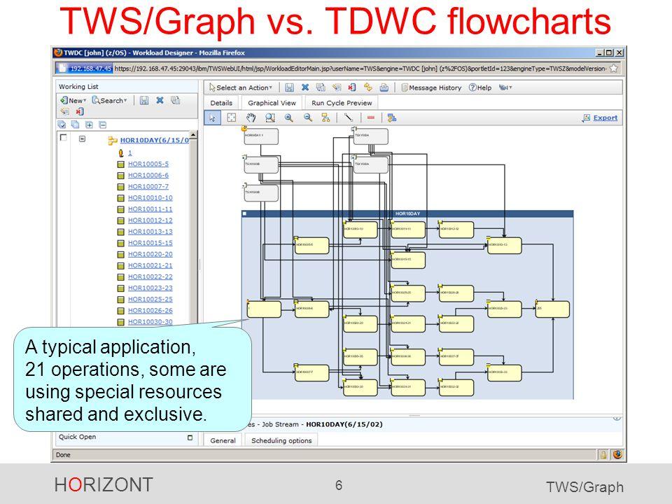 HORIZONT 7 TWS/Graph TWS/Graph vs.TDWC flowcharts Same application.
