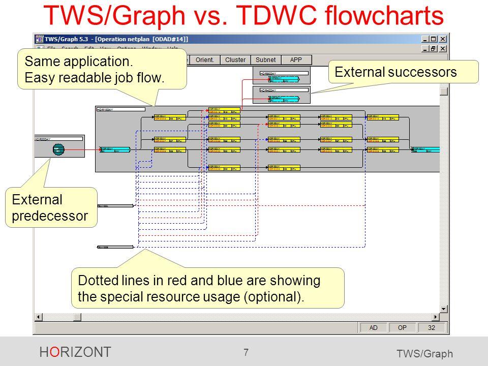HORIZONT 8 TWS/Graph TWS/Graph vs.