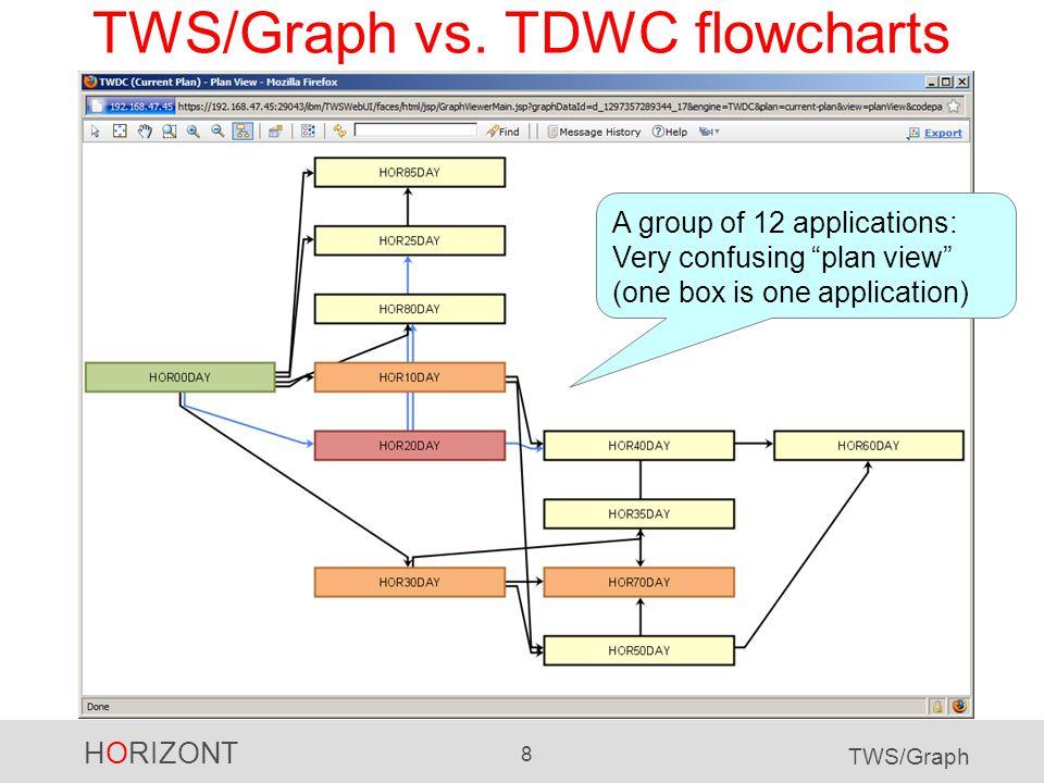 HORIZONT 9 TWS/Graph TWS/Graph vs. TDWC flowcharts Same 12 applications