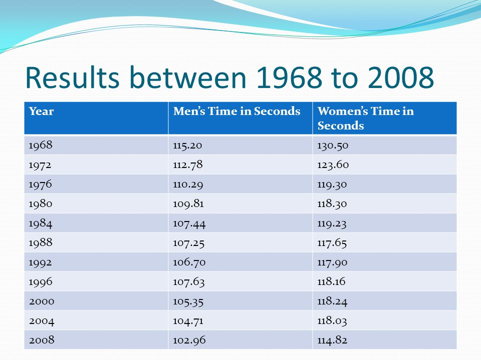 Results between 1968 to 2008 YearMen's Time in SecondsWomen's Time in Seconds 1968115.20130.50 1972112.78123.60 1976110.29119.30 1980109.81118.30 1984107.44119.23 1988107.25117.65 1992106.70117.90 1996107.63118.16 2000105.35118.24 2004104.71118.03 2008102.96114.82