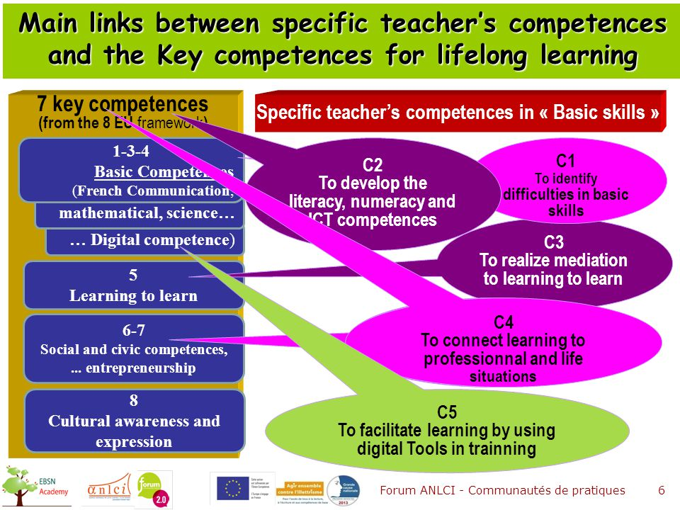 6 Specific teacher's competences in « Basic skills » Main links between specific teacher's competences and the Key competences for lifelong learning 7 key competences (from the 8 EU framework ) 5 Learning to learn C3 To realize mediation to learning to learn 6-7 Social and civic competences,...