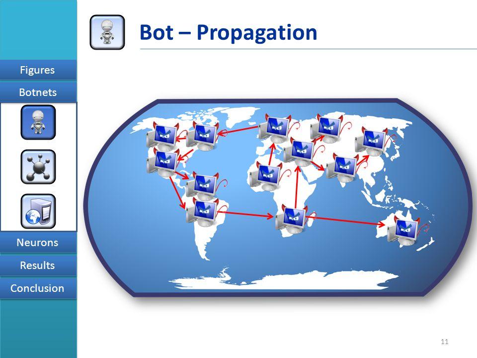 11 Figures Results Conclusion Neurons Botnets Bot – Propagation