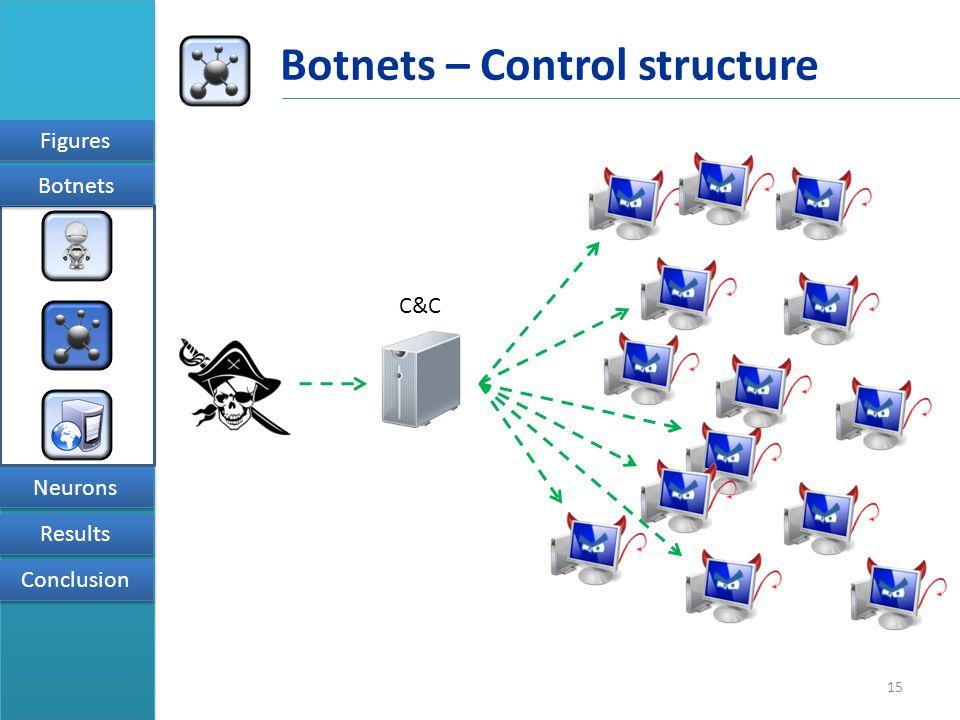 15 Figures Results Conclusion Neurons Botnets Botnets – Control structure C&C