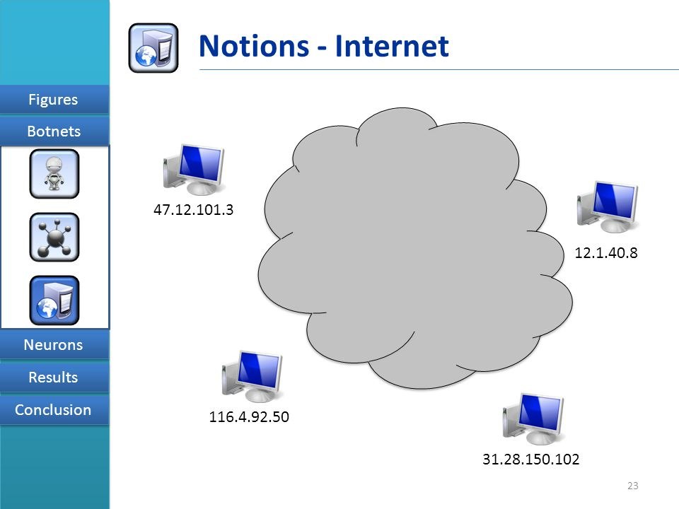 23 Figures Results Conclusion Neurons Botnets Notions - Internet 47.12.101.3 12.1.40.8 31.28.150.102 116.4.92.50