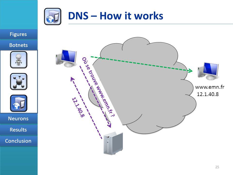25 Figures Results Conclusion Neurons Botnets DNS – How it works www.emn.fr Où se trouve www.emn.fr .