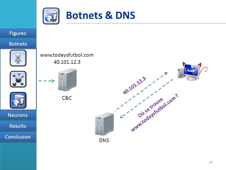 26 Figures Results Conclusion Neurons Botnets Botnets & DNS C&C DNS 40.101.12.3 Où se trouve www.todaysfutbol.com .