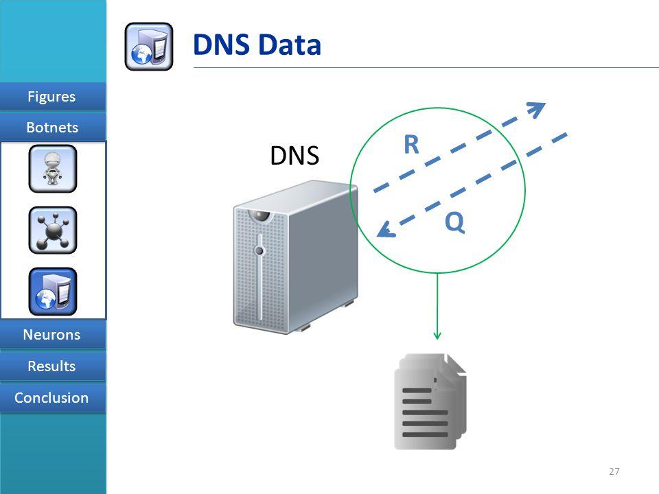 27 Figures Results Conclusion Neurons Botnets DNS Data DNS Q R