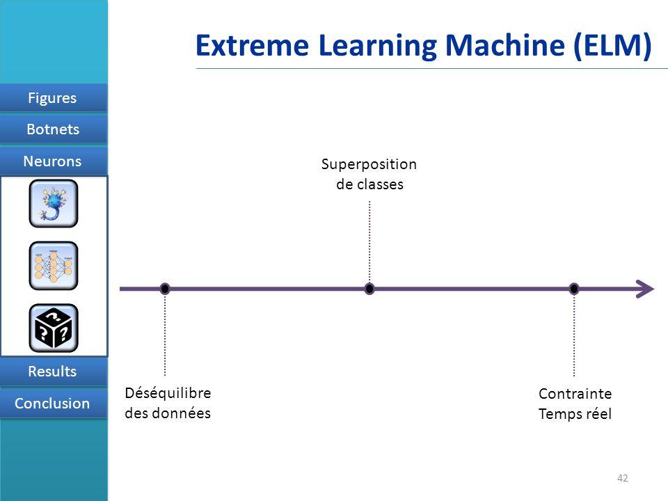 42 Figures Results Conclusion Neurons Botnets Extreme Learning Machine (ELM) Déséquilibre des données Superposition de classes Contrainte Temps réel
