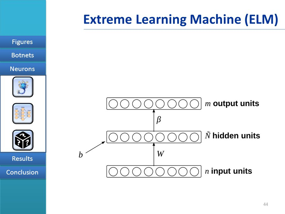 44 Figures Results Conclusion Neurons Botnets Extreme Learning Machine (ELM)