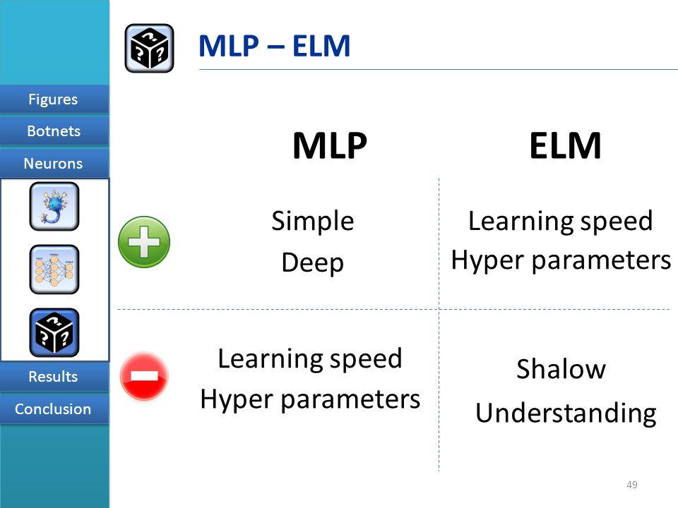 49 Figures Results Conclusion Neurons Botnets MLP – ELM MLP ELM Simple Deep Learning speed Hyper parameters Shalow Hyper parameters Understanding