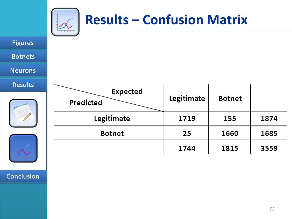 53 Figures Botnets Results Neurons Conclusion Results – Confusion Matrix Predicted Expected Botnet Legitimate Botnet 1719 251660 1551874 1685 181517443559