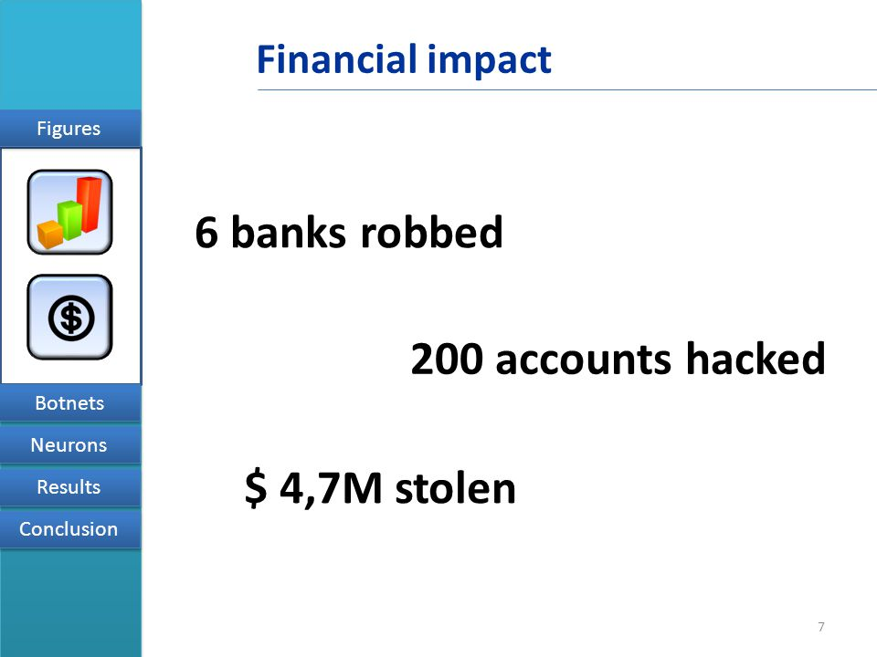 Financial impact 7 Figures Botnets Neurons Results Conclusion 6 banks robbed 200 accounts hacked $ 4,7M stolen