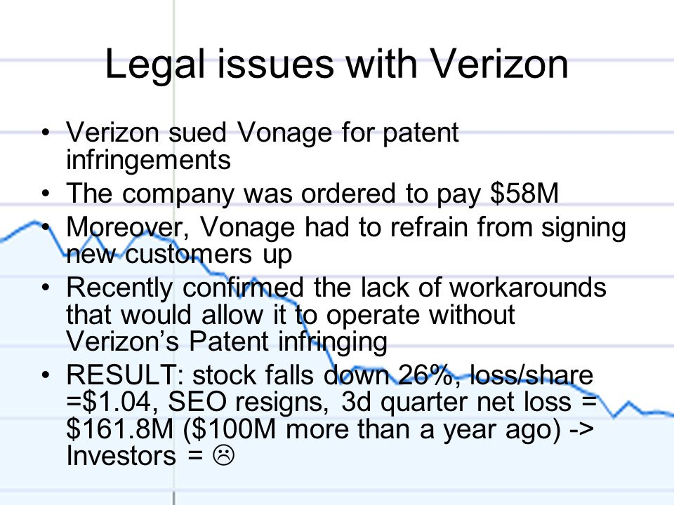 Legal issues with Verizon Verizon sued Vonage for patent infringements The company was ordered to pay $58M Moreover, Vonage had to refrain from signing new customers up Recently confirmed the lack of workarounds that would allow it to operate without Verizon's Patent infringing RESULT: stock falls down 26%, loss/share =$1.04, SEO resigns, 3d quarter net loss = $161.8M ($100M more than a year ago) -> Investors = 