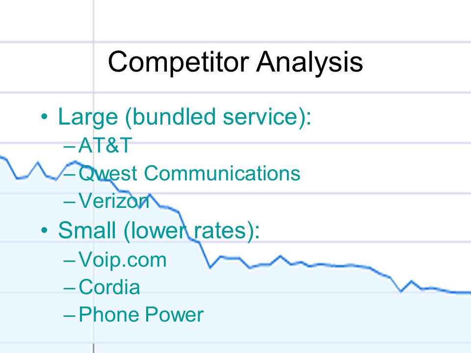 Competitor Analysis Large (bundled service): –AT&T –Qwest Communications –Verizon Small (lower rates): –Voip.com –Cordia –Phone Power