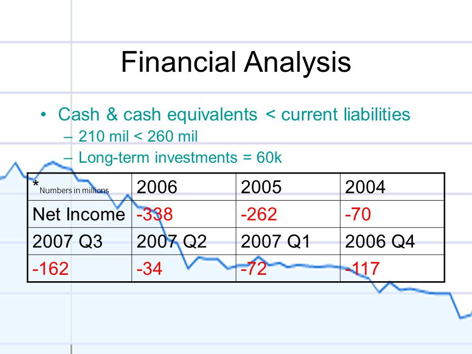 Financial Analysis Cash & cash equivalents < current liabilities –210 mil < 260 mil –Long-term investments = 60k * Numbers in millions 200620052004 Net Income-338-262-70 2007 Q32007 Q22007 Q12006 Q4 -162-34-72-117