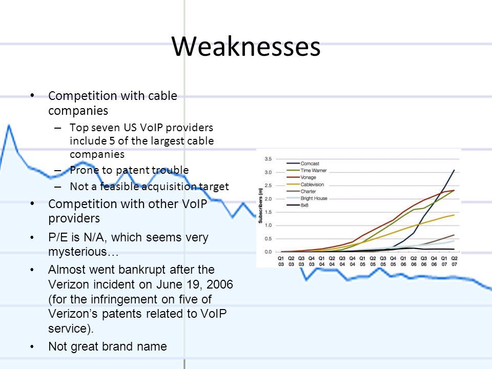 Weaknesses Competition with cable companies – Top seven US VoIP providers include 5 of the largest cable companies – Prone to patent trouble – Not a f
