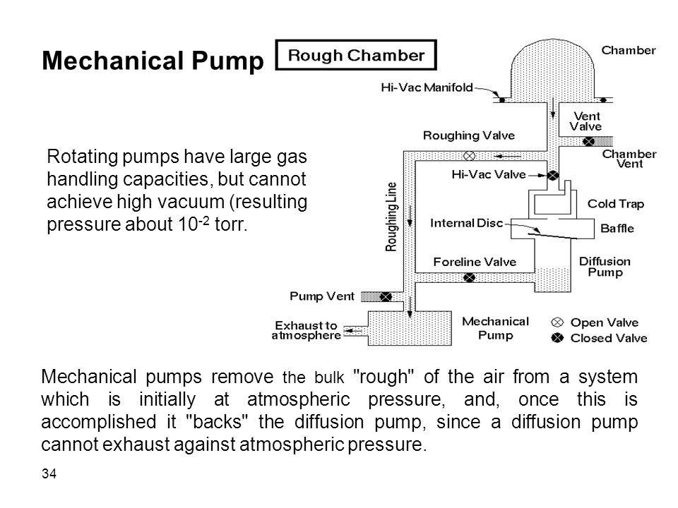 34 Mechanical Pump Rotating pumps have large gas handling capacities, but cannot achieve high vacuum (resulting pressure about 10 -2 torr. Mechanical