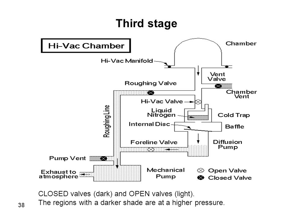 38 Third stage CLOSED valves (dark) and OPEN valves (light). The regions with a darker shade are at a higher pressure.