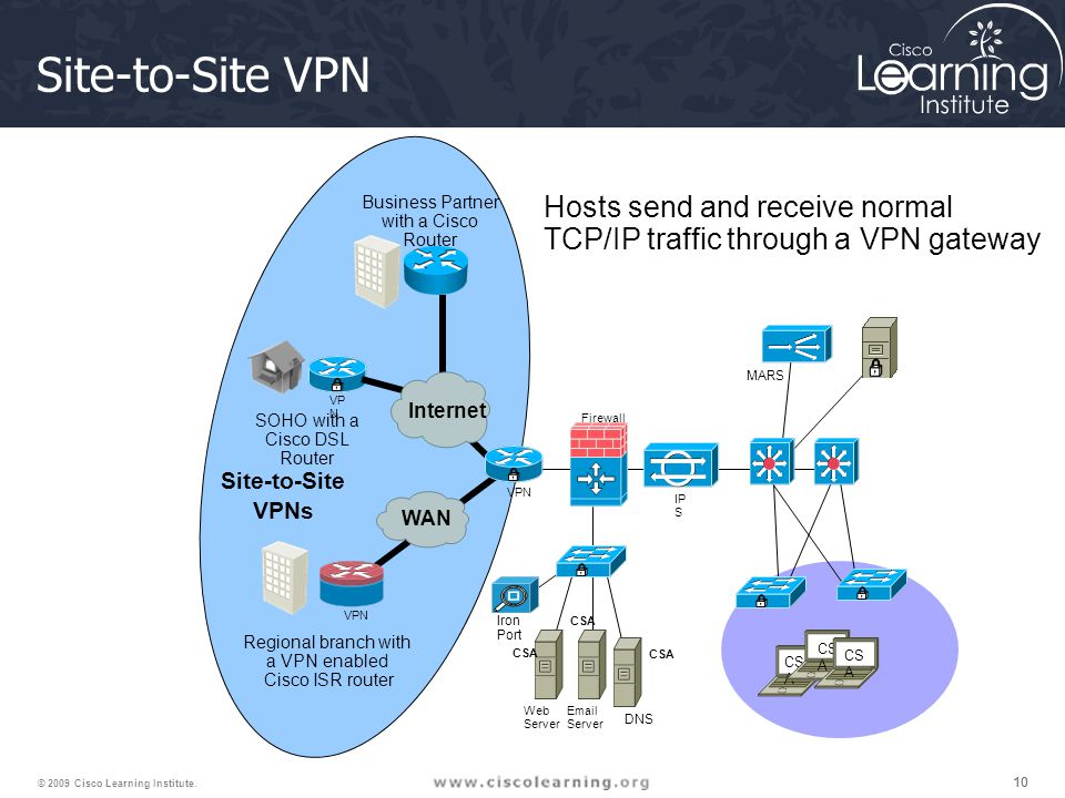 10 © 2009 Cisco Learning Institute. Site-to-Site VPN MARS VPN Iron Port Firewall IP S Web Server Email Server DNS CS A Regional branch with a VPN enab