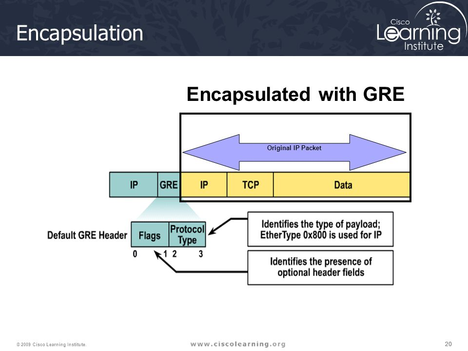 20 © 2009 Cisco Learning Institute. Encapsulation Original IP Packet Encapsulated with GRE