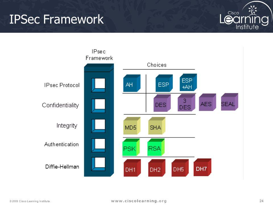 24 © 2009 Cisco Learning Institute. IPSec Framework Diffie-Hellman DH7