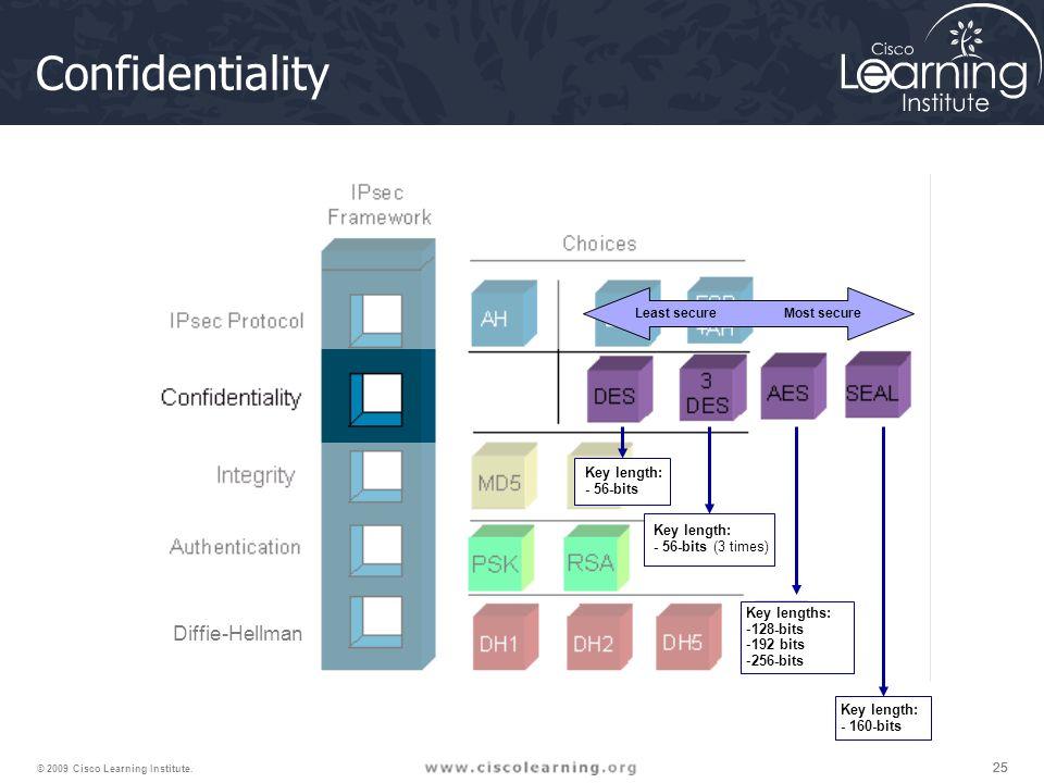 25 © 2009 Cisco Learning Institute. DH7 Diffie-Hellman Confidentiality Key length: - 56-bits Key length: - 56-bits (3 times) Key length: - 160-bits Ke