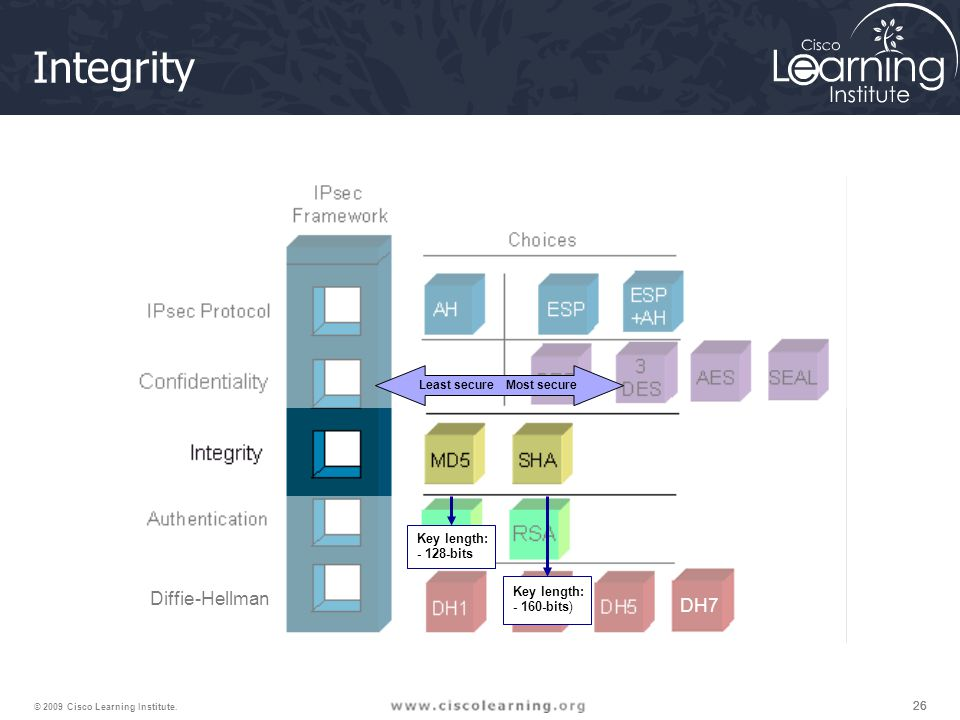 26 © 2009 Cisco Learning Institute. DH7 Diffie-Hellman Integrity Key length: - 128-bits Key length: - 160-bits) Least secure Most secure