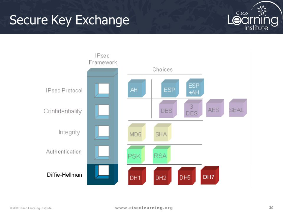30 © 2009 Cisco Learning Institute. Diffie-Hellman Secure Key Exchange DH7