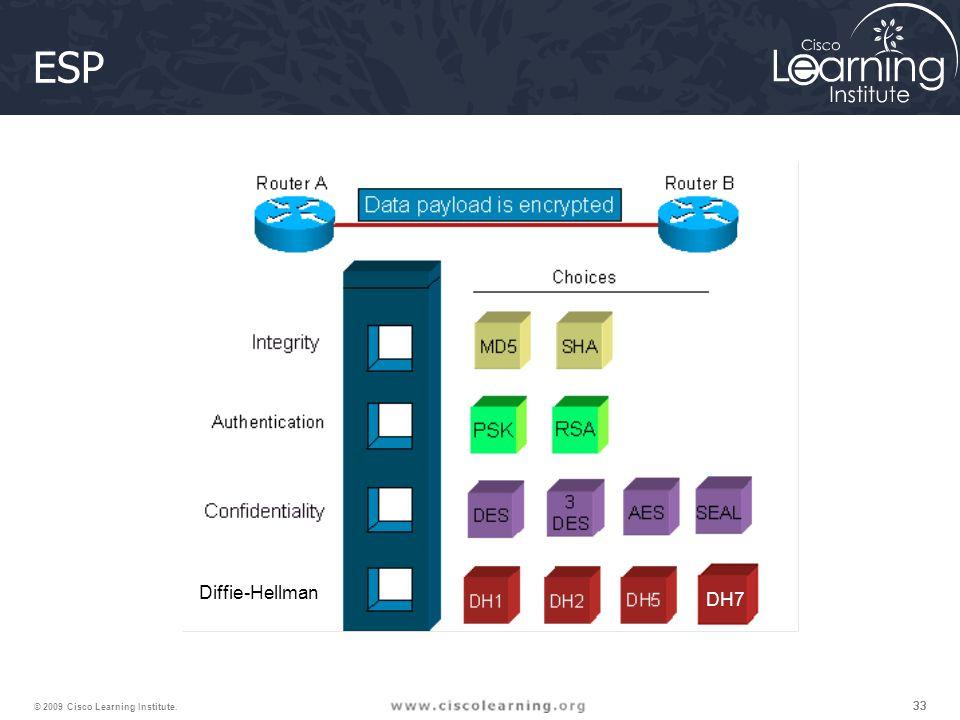 33 © 2009 Cisco Learning Institute. ESP Diffie-Hellman DH7