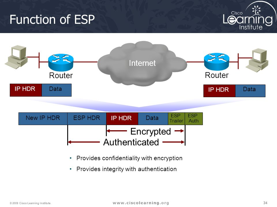 34 © 2009 Cisco Learning Institute. Function of ESP ESP Trailer ESP Auth Provides confidentiality with encryption Provides integrity with authenticati