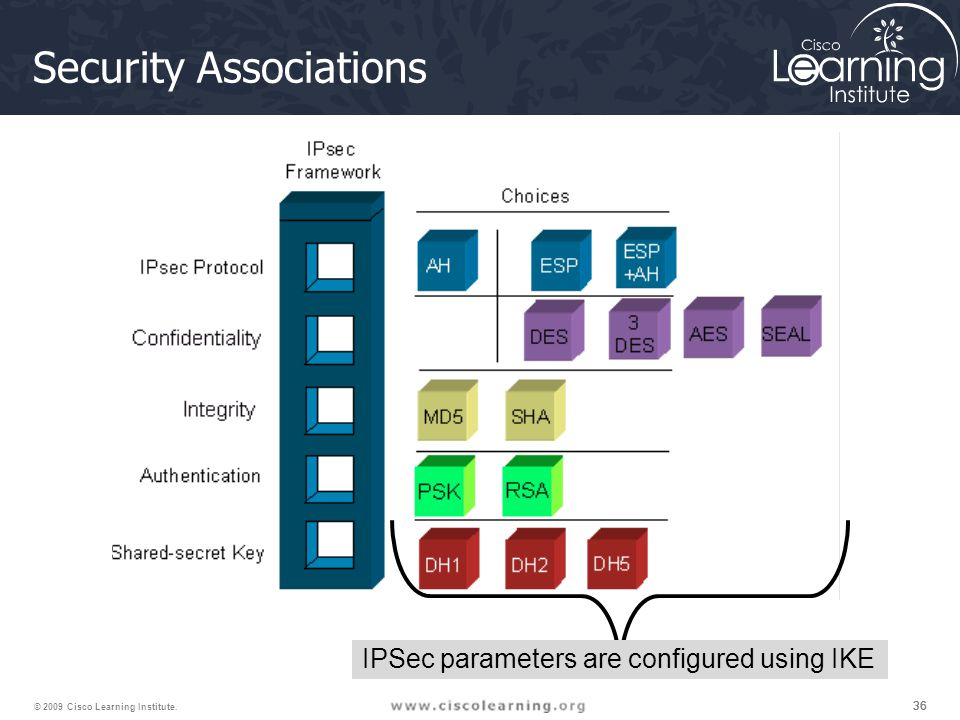 36 © 2009 Cisco Learning Institute. Security Associations IPSec parameters are configured using IKE