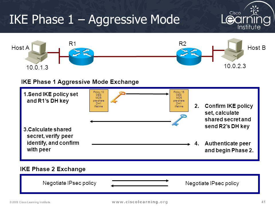 41 © 2009 Cisco Learning Institute. Host AHost B R1R2 10.0.1.3 10.0.2.3 IKE Phase 1 Aggressive Mode Exchange 1.Send IKE policy set and R1's DH key 3.C