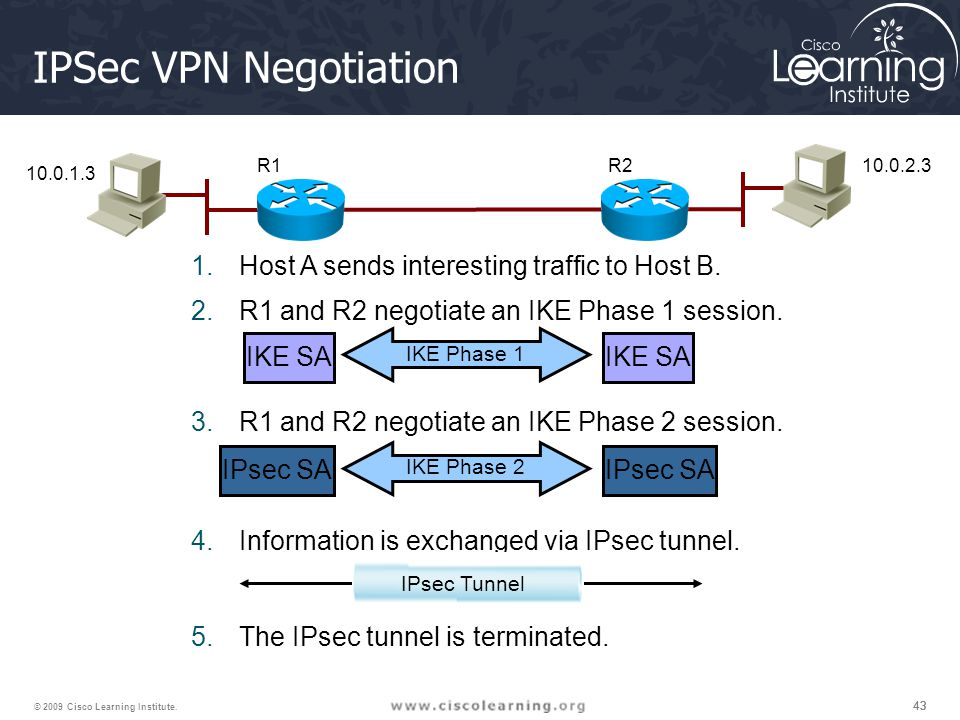 43 © 2009 Cisco Learning Institute. IKE Phase 1 IKE Phase 2 IKE SA IPsec SA 1.Host A sends interesting traffic to Host B. 2.R1 and R2 negotiate an IKE