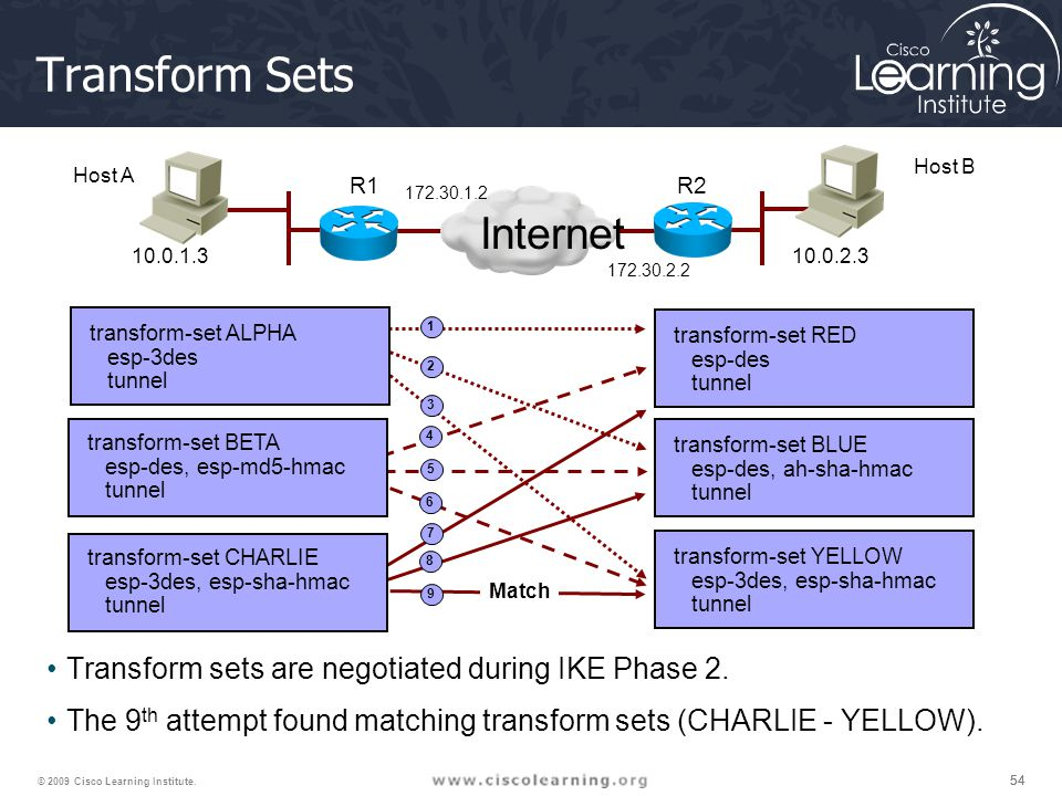 54 © 2009 Cisco Learning Institute. Transform Sets Transform sets are negotiated during IKE Phase 2. The 9 th attempt found matching transform sets (C
