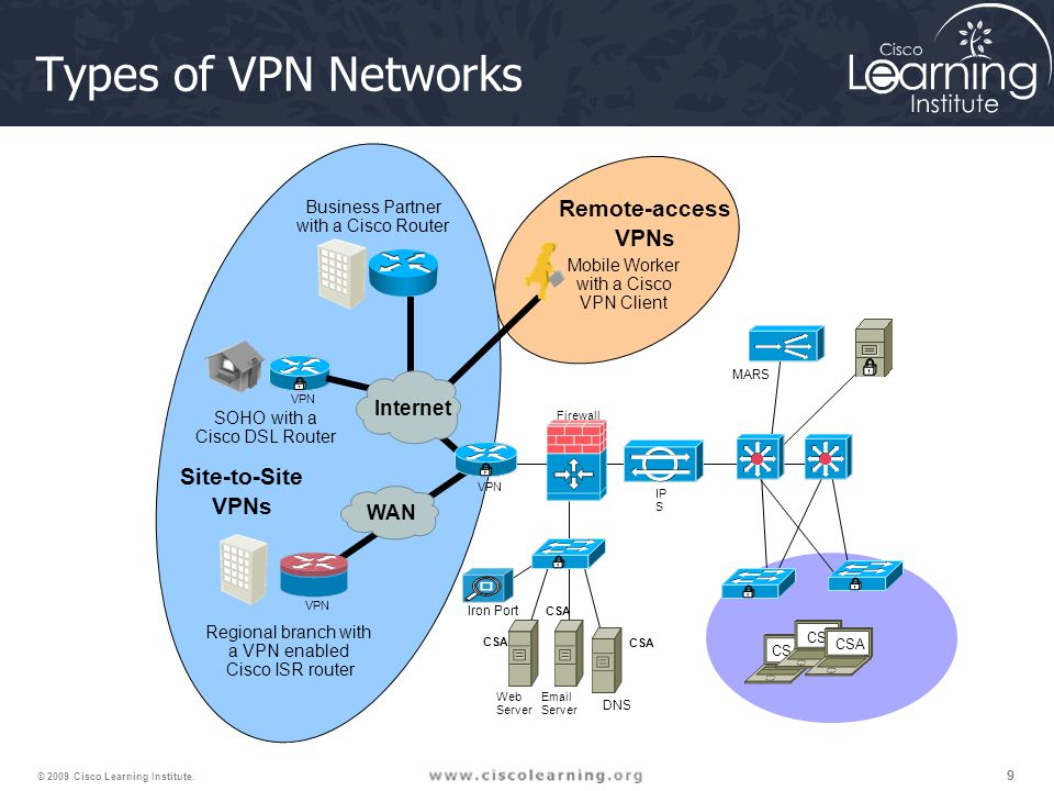 999 © 2009 Cisco Learning Institute. Types of VPN Networks MARS VPN Iron Port Firewall IP S Web Server Email Server DNS CSA Regional branch with a VPN
