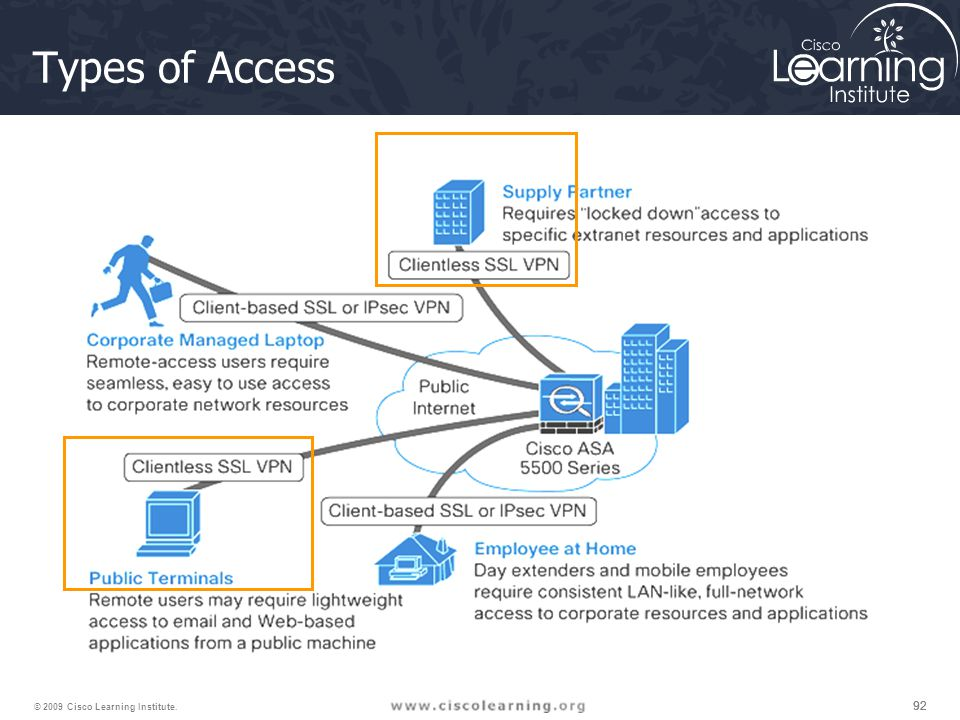 92 © 2009 Cisco Learning Institute. Types of Access