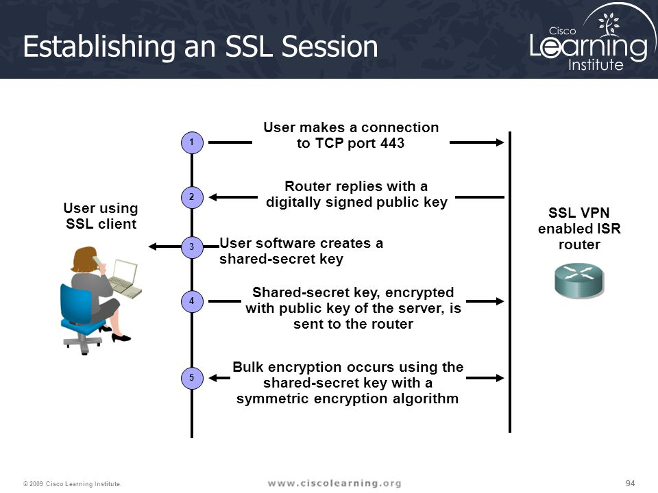 94 © 2009 Cisco Learning Institute. User using SSL client Establishing an SSL Session User makes a connection to TCP port 443 Router replies with a di