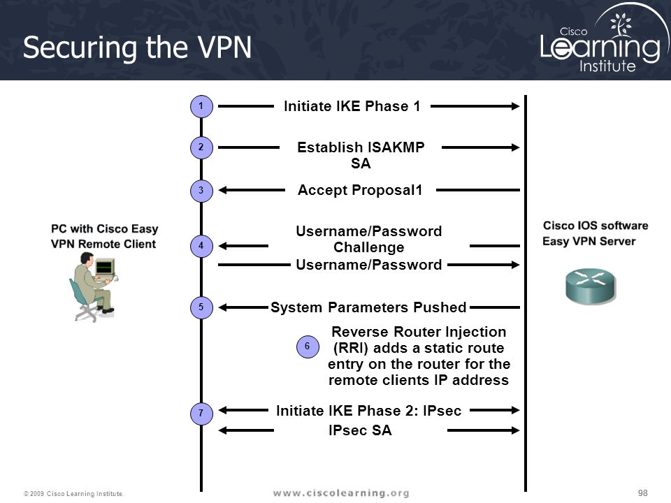 98 © 2009 Cisco Learning Institute. Securing the VPN Initiate IKE Phase 1 Establish ISAKMP SA Accept Proposal1 Username/Password Challenge Username/Pa