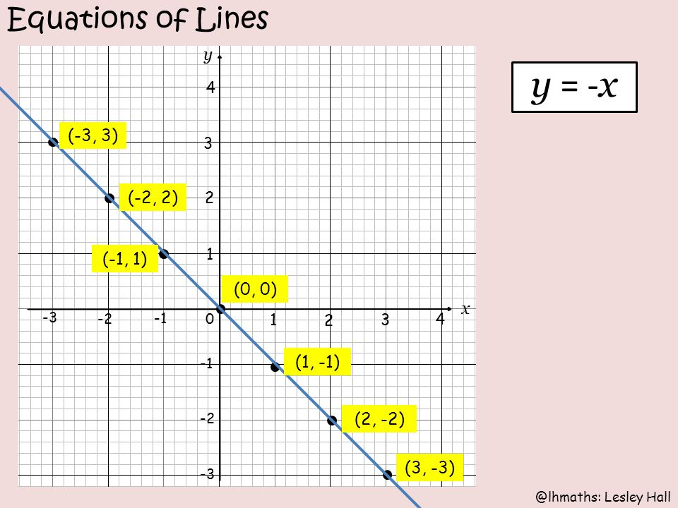 @lhmaths: Lesley Hall Equations of Lines y = - x (2, -2) (1, -1) (0, 0) (-1, 1) (-2, 2) (-3, 3) (3, -3)