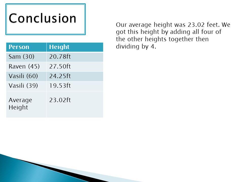 PersonHeight Sam (30)20.78ft Raven (45)27.50ft Vasili (60)24.25ft Vasili (39) Average Height 19.53ft 23.02ft Our average height was 23.02 feet.